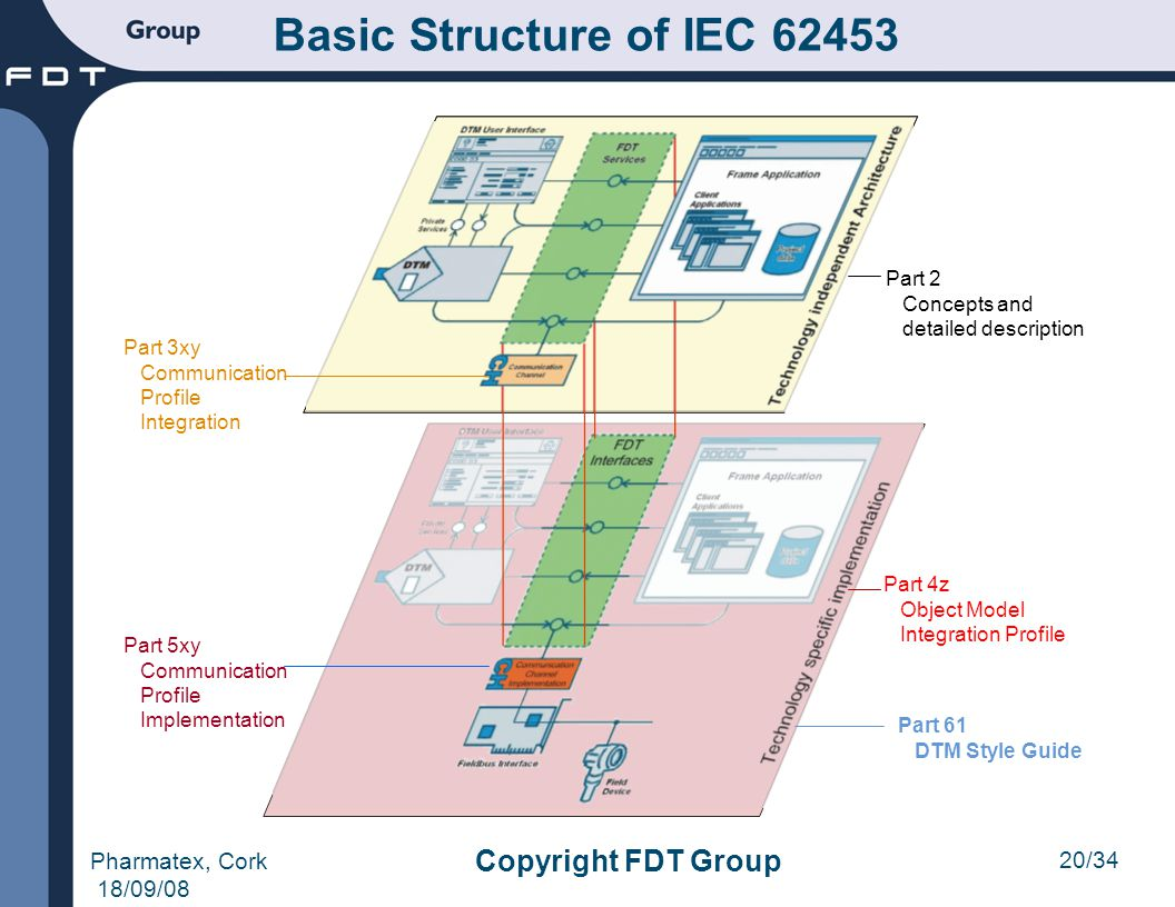 Basic Structure of IEC 62453 Copyright FDT Group Pharmatex, Cork