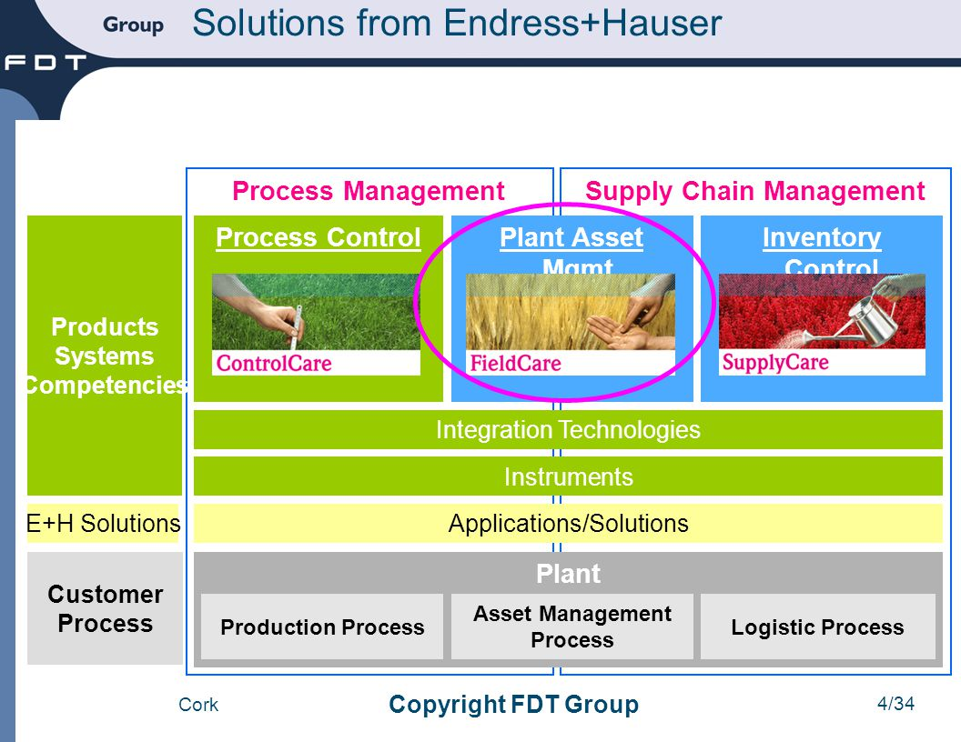Supply Chain Management Asset Management Process