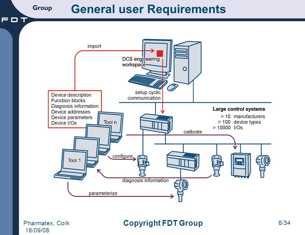 General user Requirements