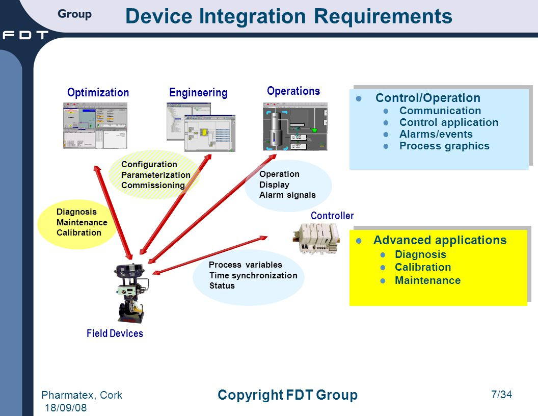 Device Integration Requirements