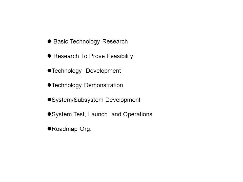 Basic Technology Research