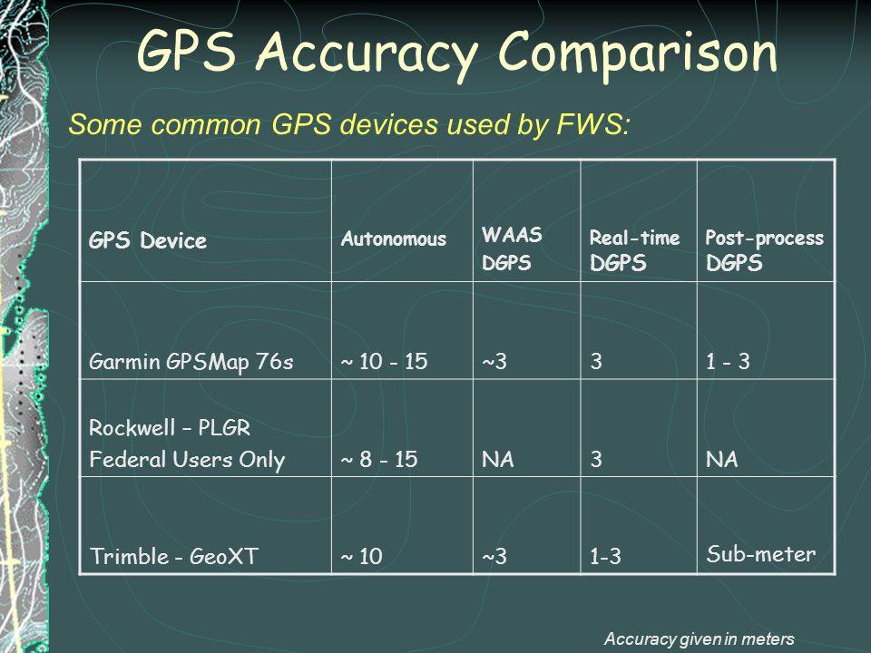 GPS Accuracy Comparison