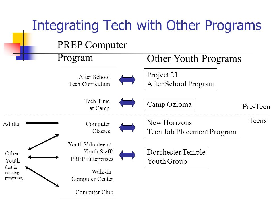 Integrating Tech with Other Programs