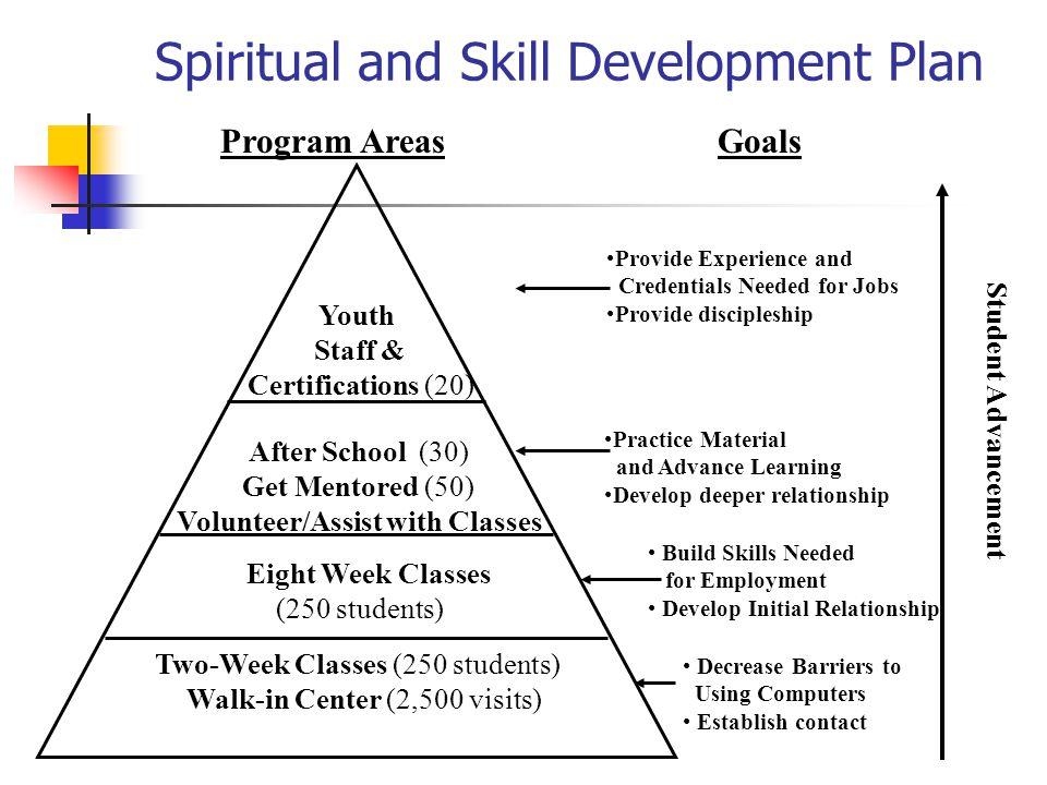 Spiritual and Skill Development Plan