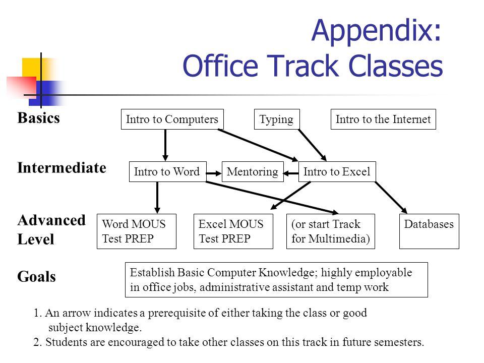 Appendix: Office Track Classes