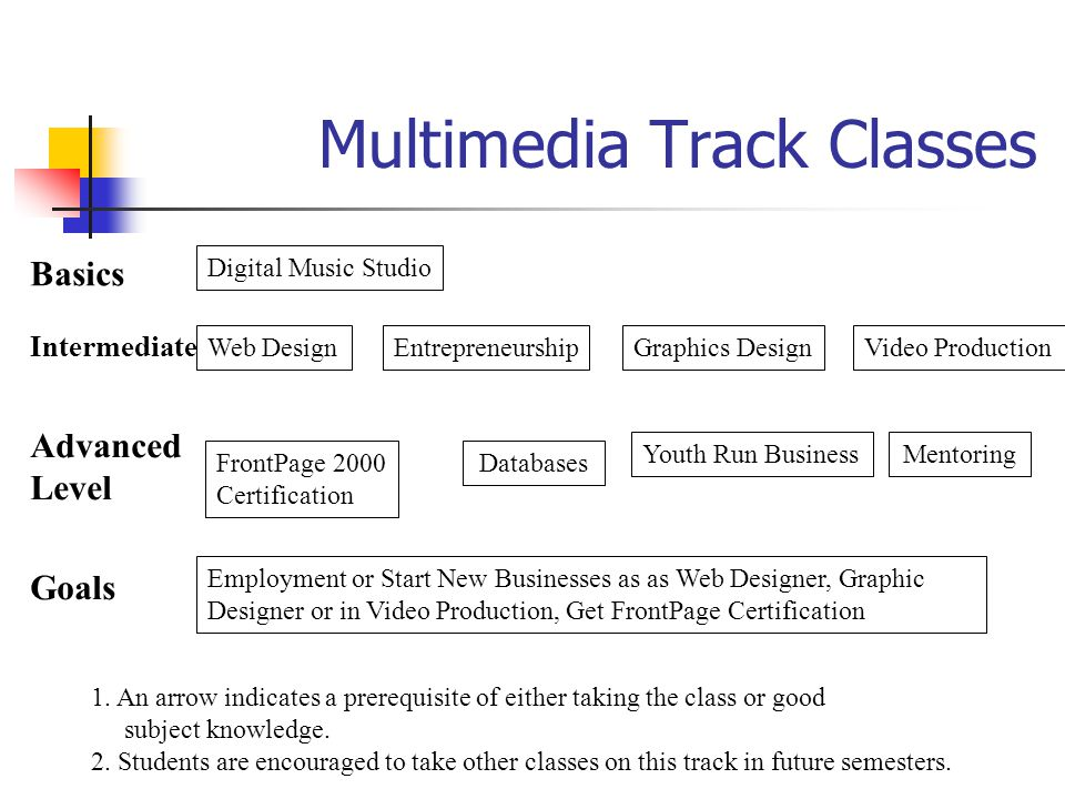Multimedia Track Classes
