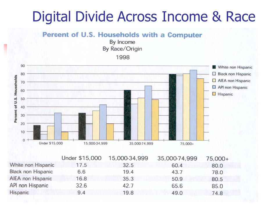Digital Divide Across Income & Race