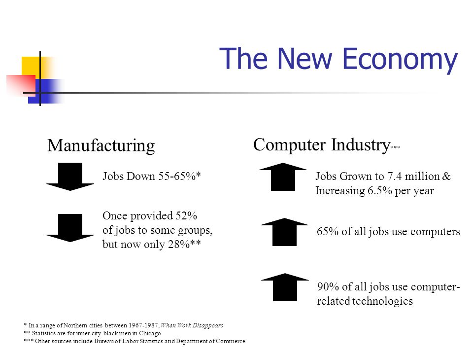 The New Economy Manufacturing Computer Industry*** Jobs Down 55-65%*