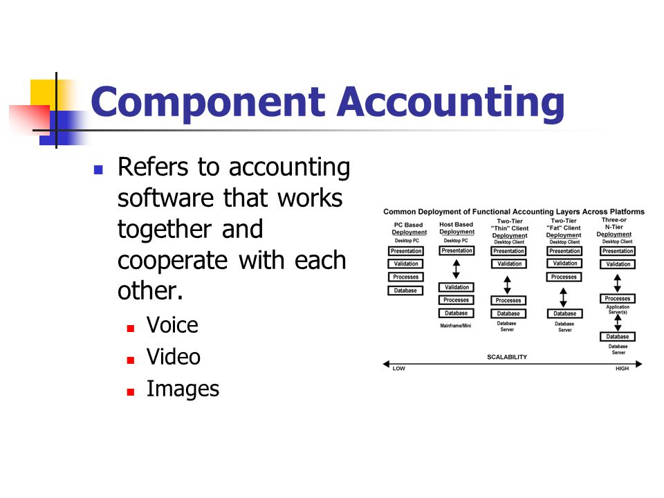 Component Accounting Refers to accounting software that works together and cooperate with each other.