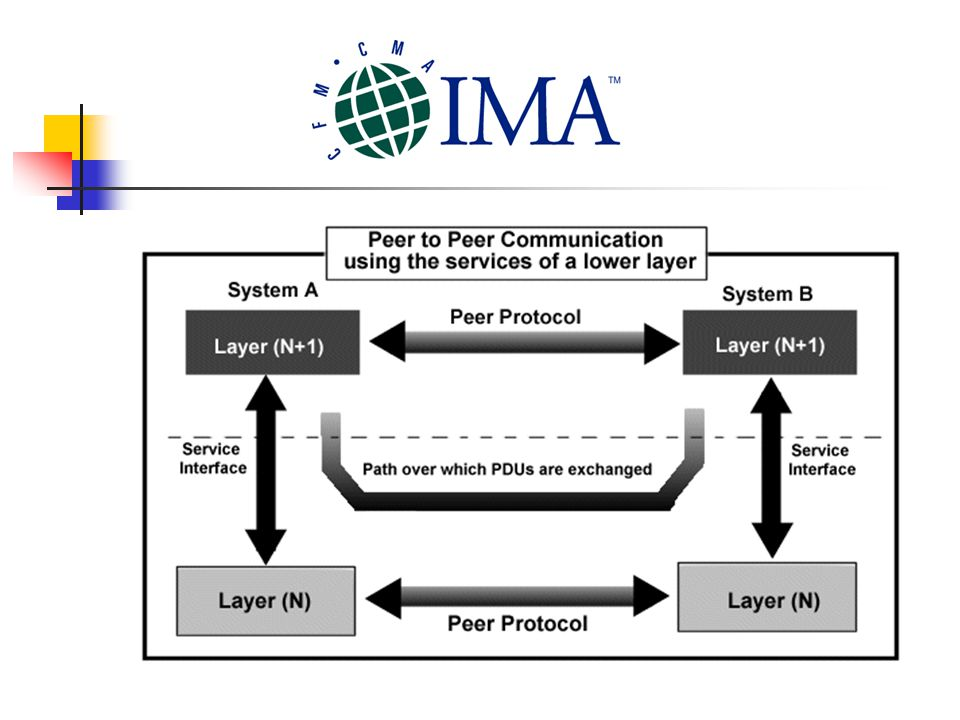 Peer-to-peer is a type of network in which each workstation has equivalent capabilities and responsibilities.