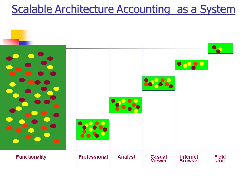 Scalable Architecture Accounting as a System