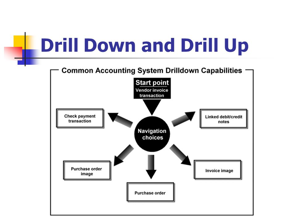 Drill Down and Drill Up Drill Down and Drill Up is the ability to move between levels of the hierarchy when viewing data with a multi.