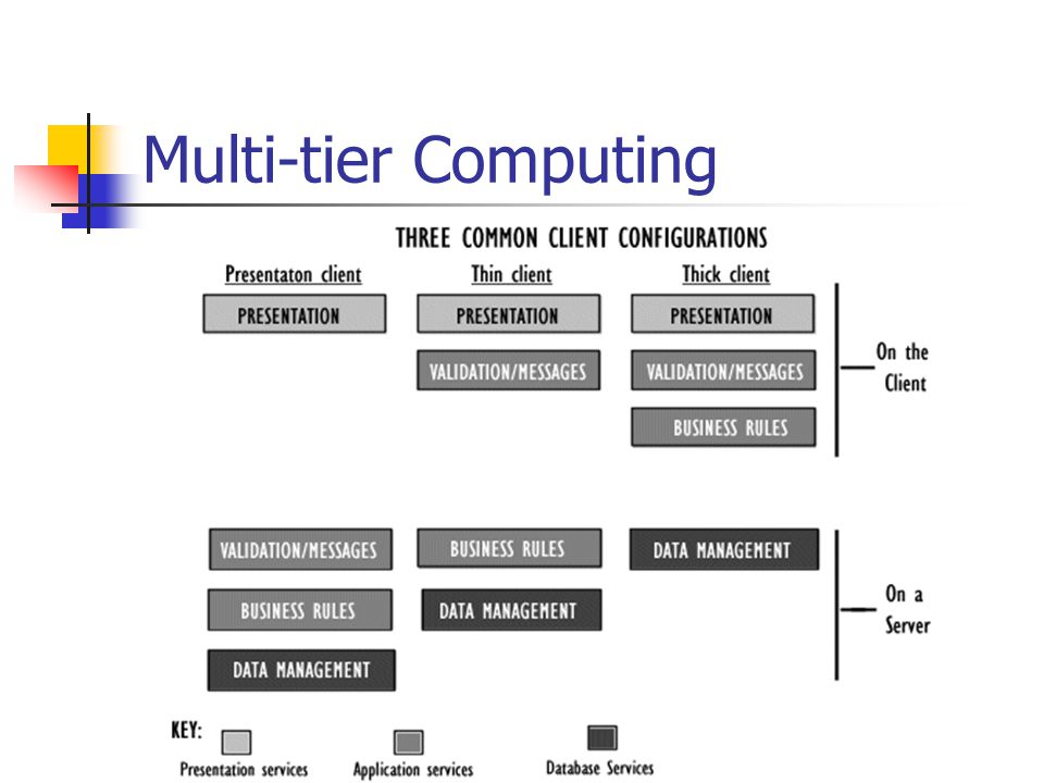 Multi-tier Computing Three Common Client Configuration·