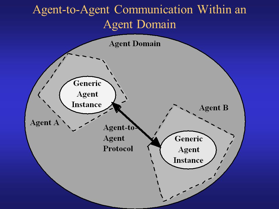 Agent-to-Agent Communication Within an Agent Domain