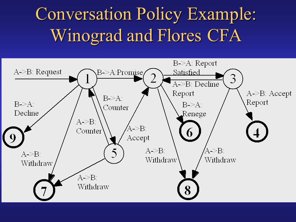 Conversation Policy Example: Winograd and Flores CFA