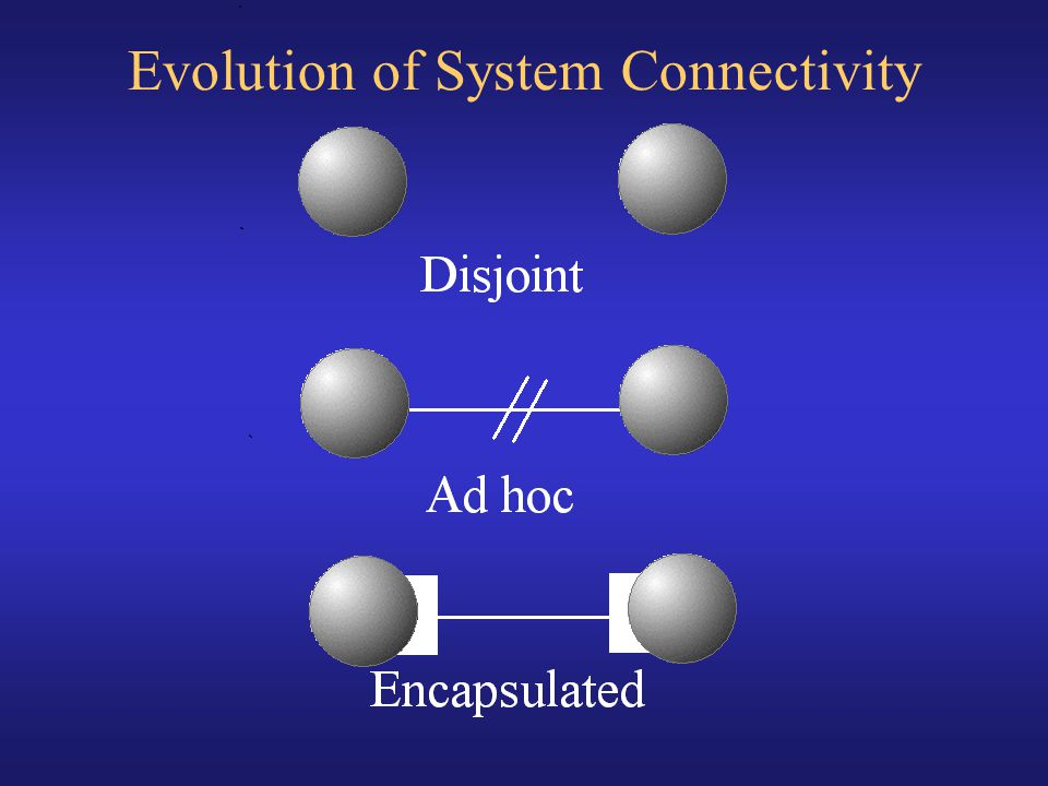 Evolution of System Connectivity