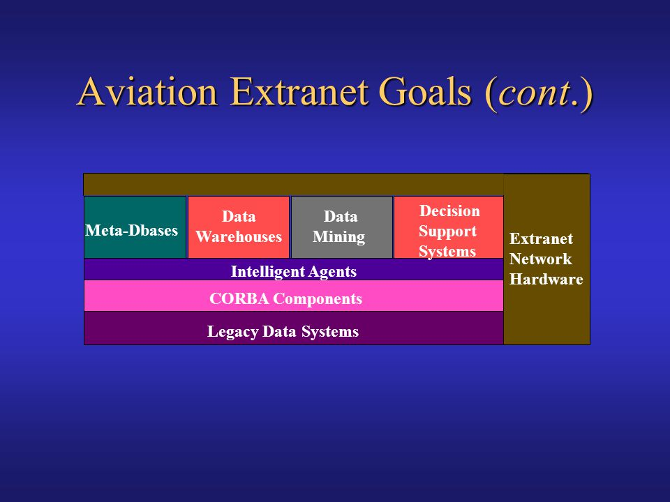 Aviation Extranet Goals (cont.)