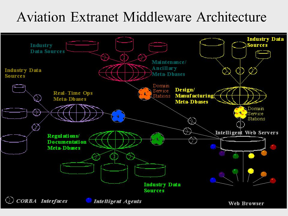 Aviation Extranet Middleware Architecture