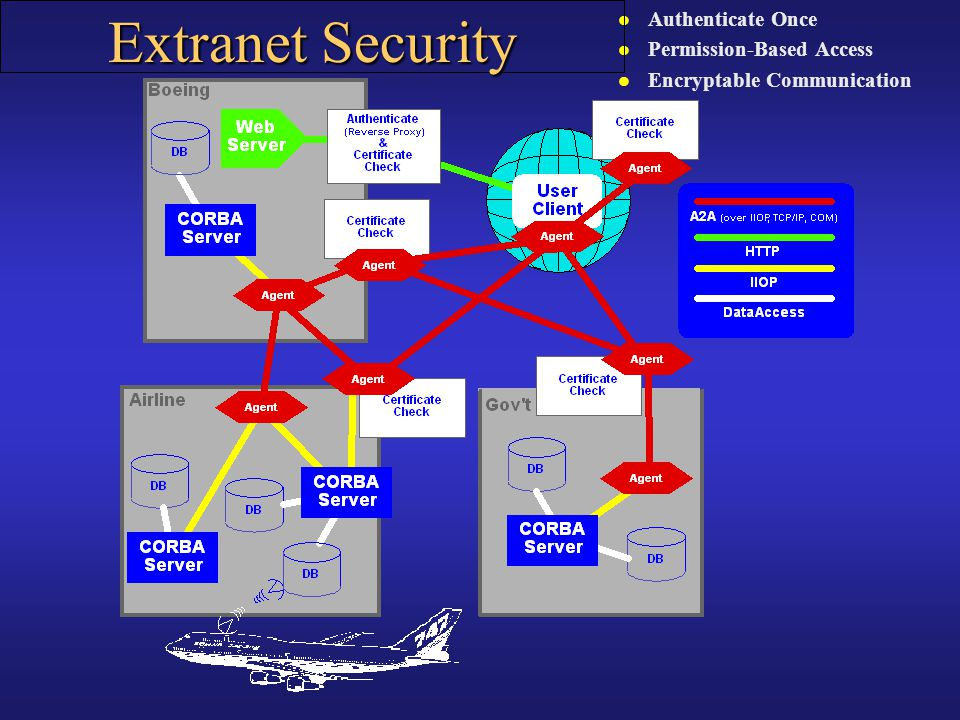 Extranet Security Authenticate Once Permission-Based Access