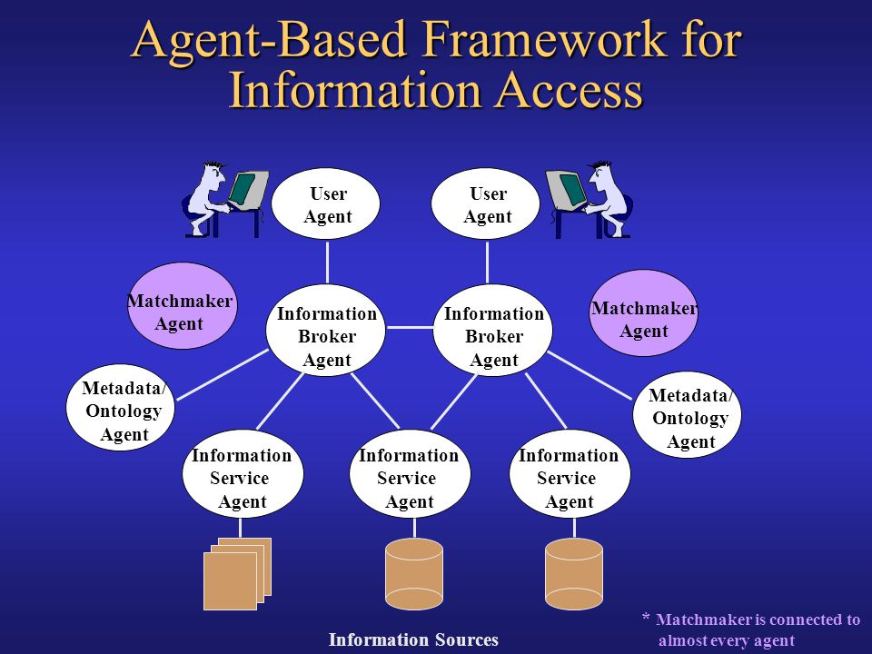 Agent-Based Framework for Information Access