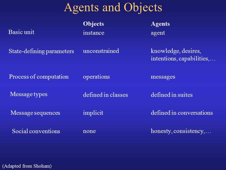 Agents and Objects Objects Agents instance agent Basic unit