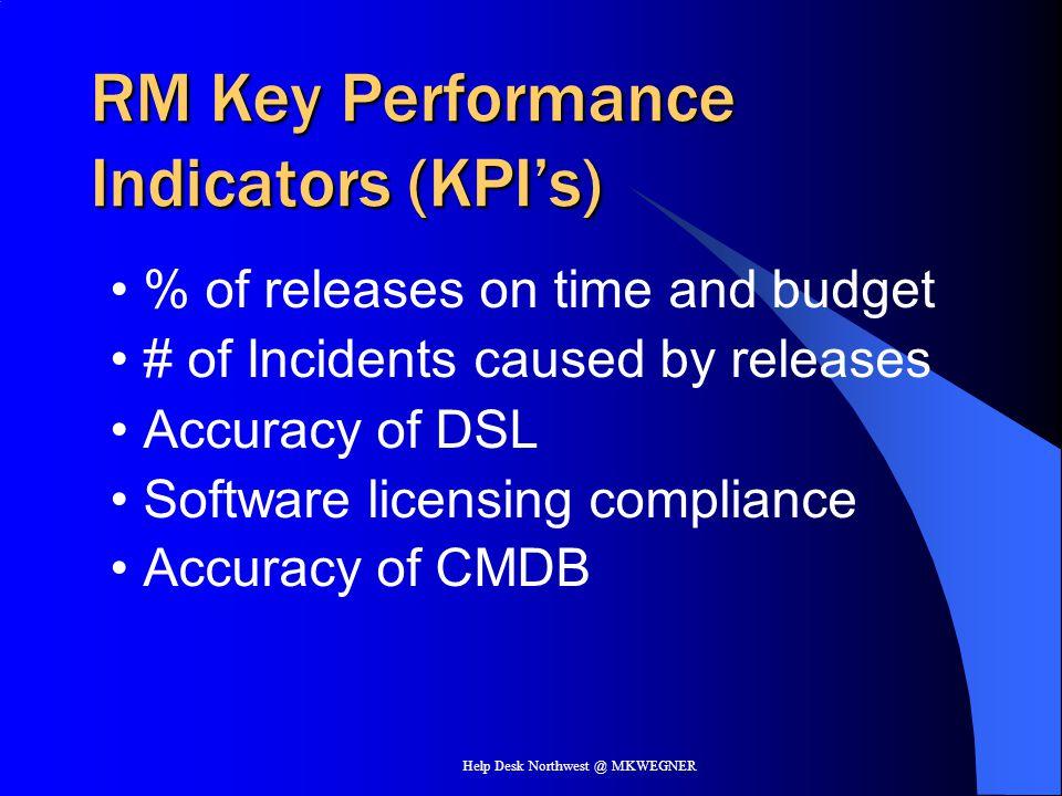 RM Key Performance Indicators (KPI's)