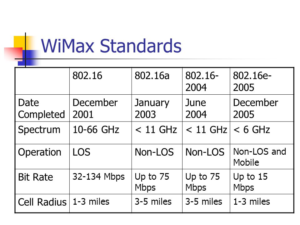 WiMax Standards 802.16 802.16a 802.16-2004 802.16e-2005 Date Completed