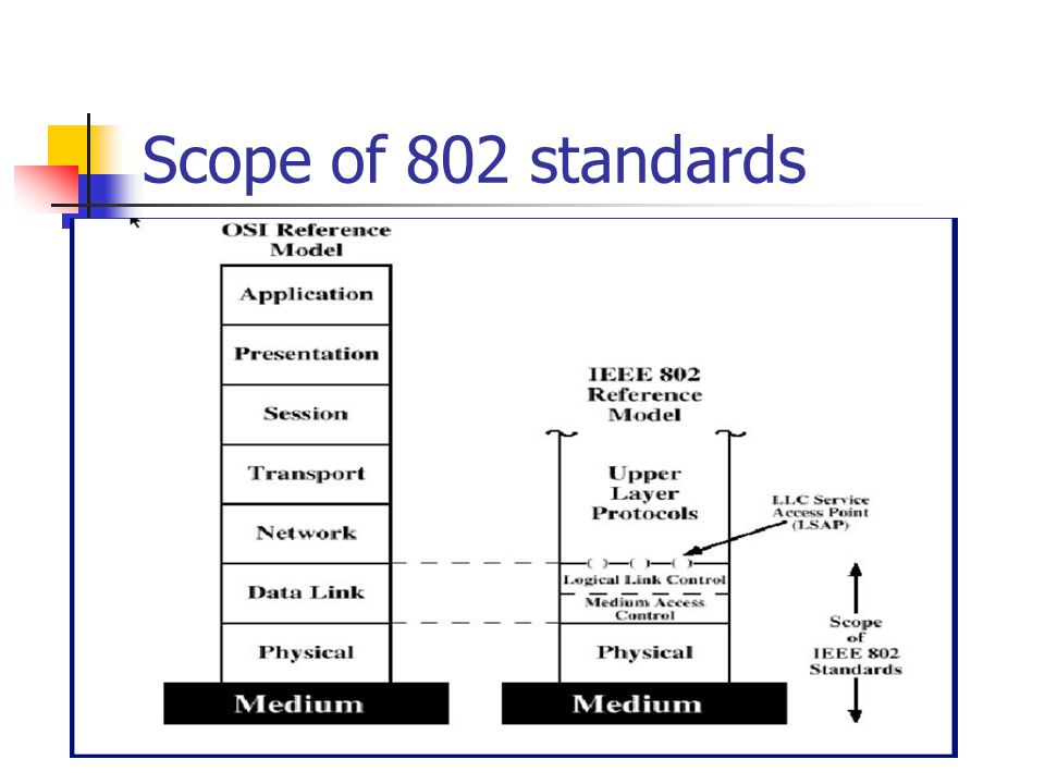 Scope of 802 standards