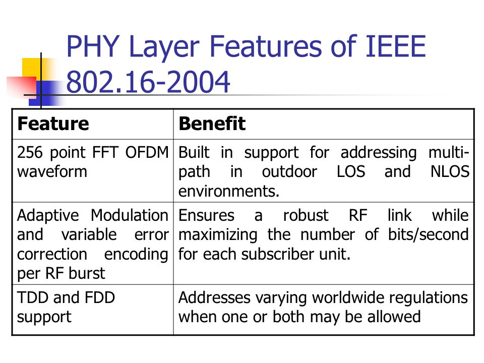 PHY Layer Features of IEEE 802.16-2004