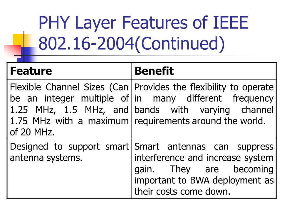 PHY Layer Features of IEEE 802.16-2004(Continued)