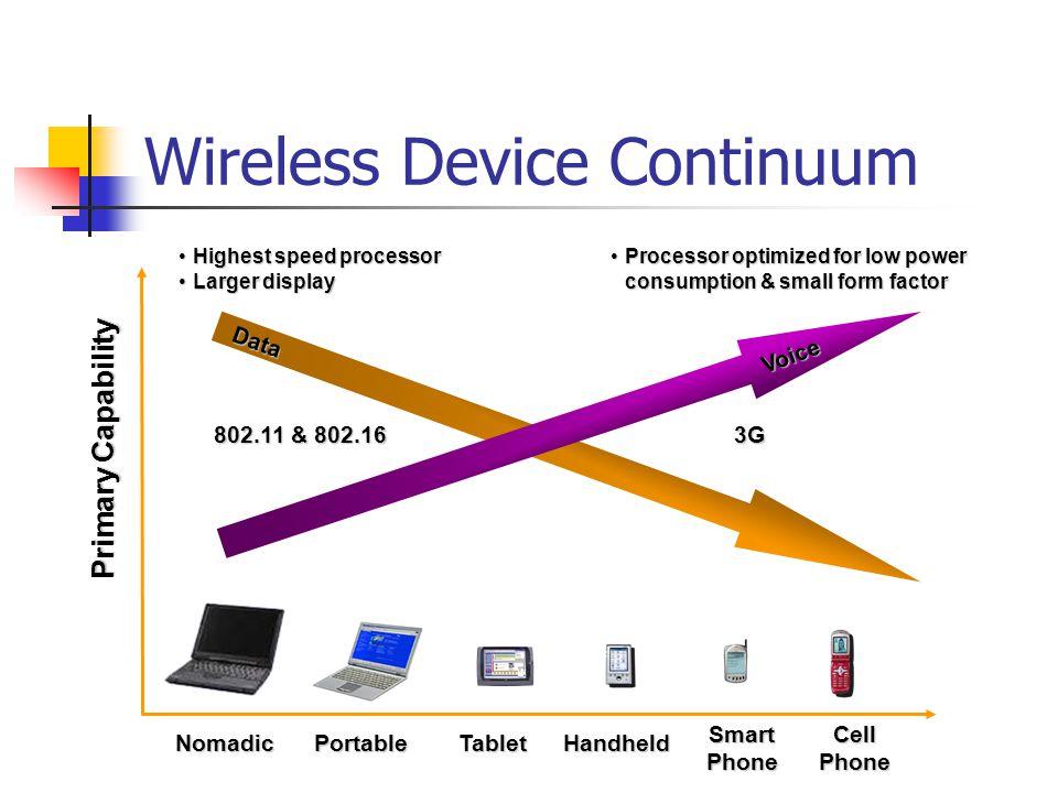 Wireless Device Continuum