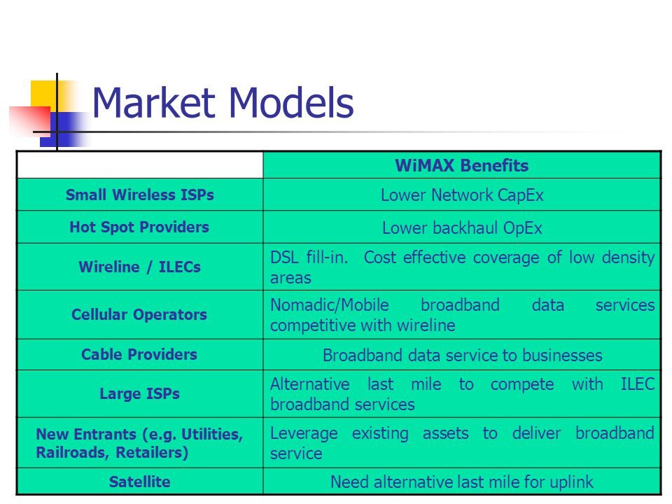 Market Models WiMAX Benefits Lower Network CapEx Lower backhaul OpEx