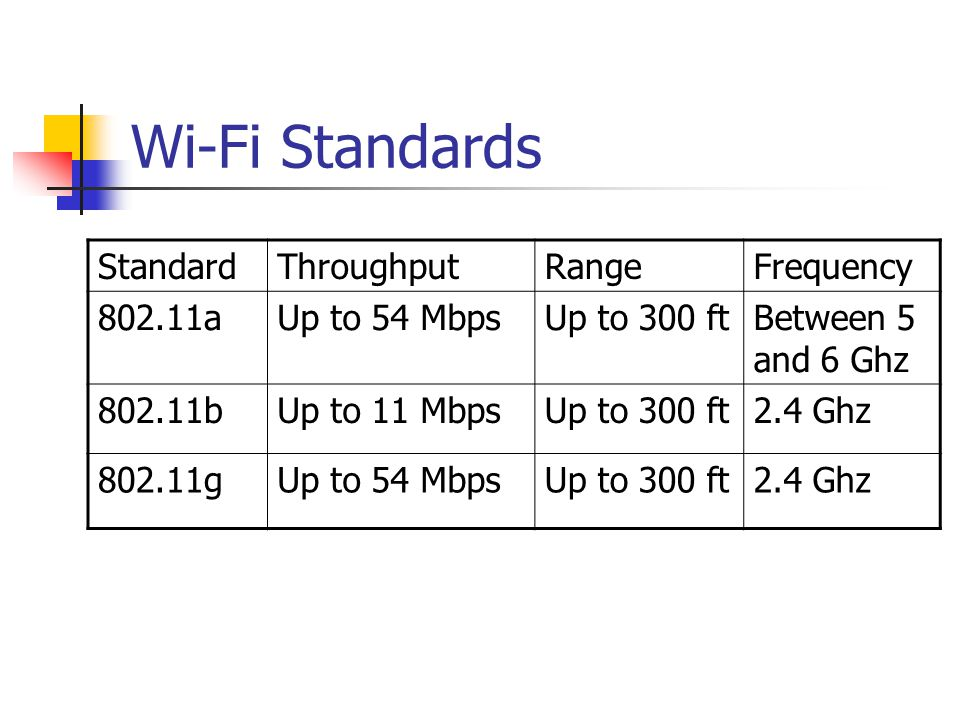 Wi-Fi Standards Standard Throughput Range Frequency 802.11a