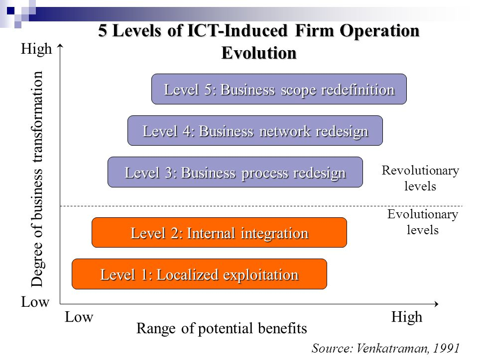 5 Levels of ICT-Induced Firm Operation Evolution