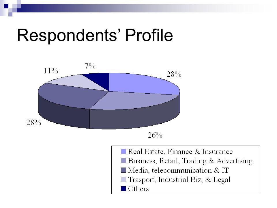 Respondents' Profile