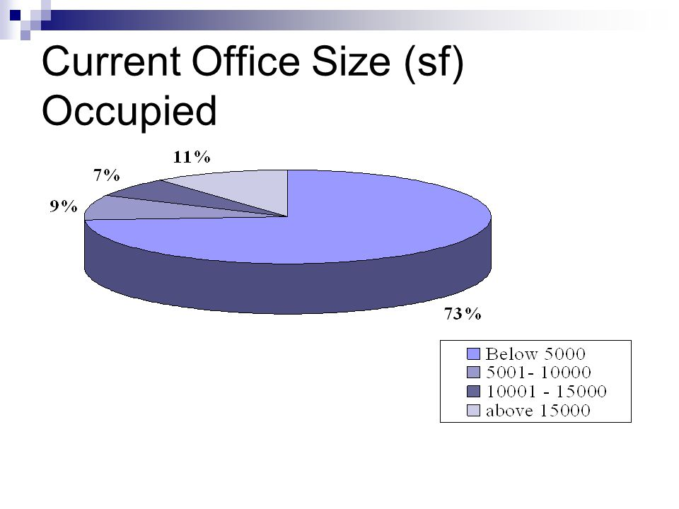 Current Office Size (sf) Occupied
