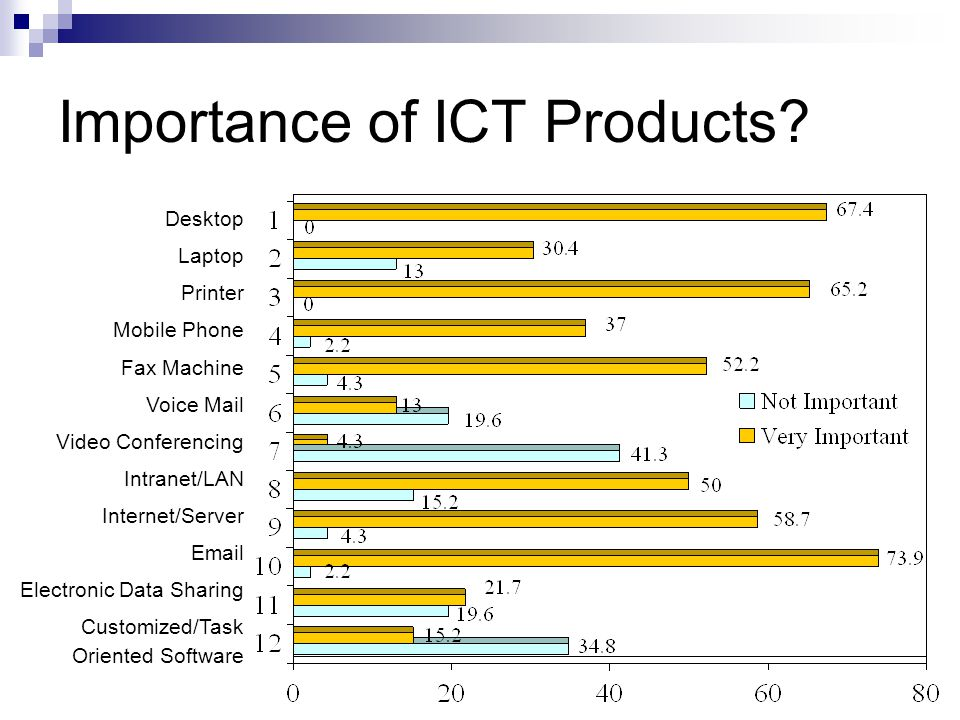 Importance of ICT Products