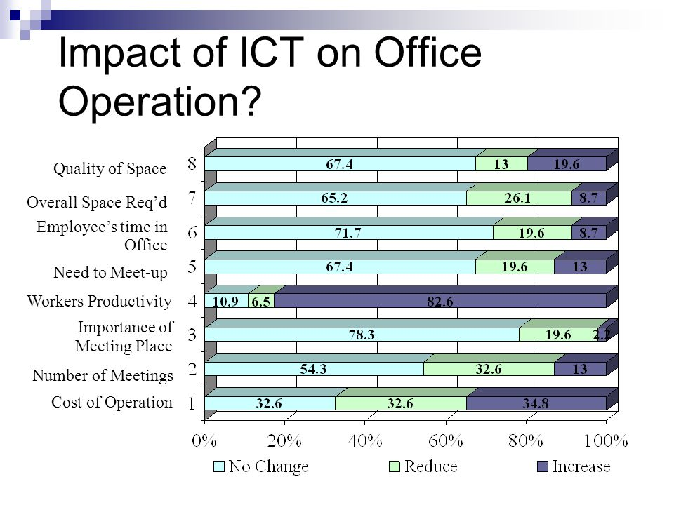 Impact of ICT on Office Operation