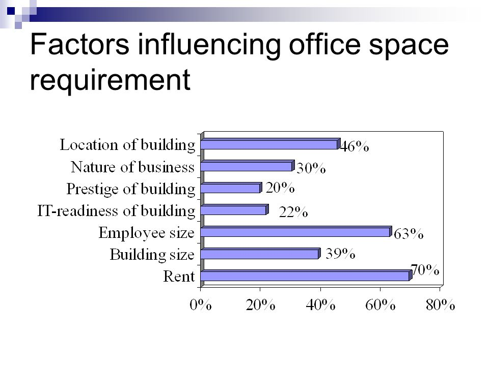 Factors influencing office space requirement