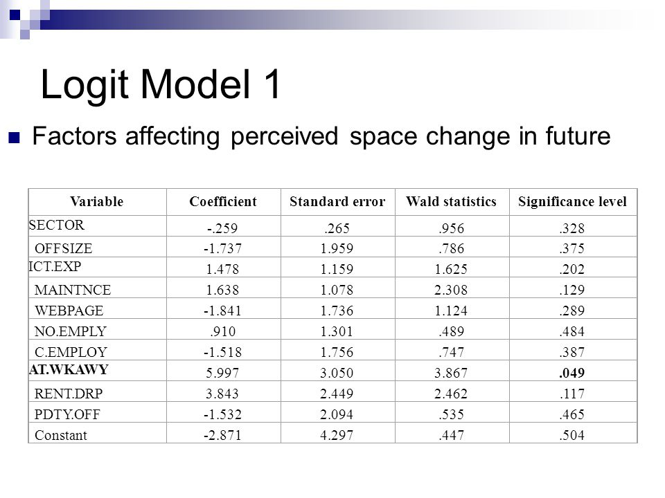 Logit Model 1 Factors affecting perceived space change in future