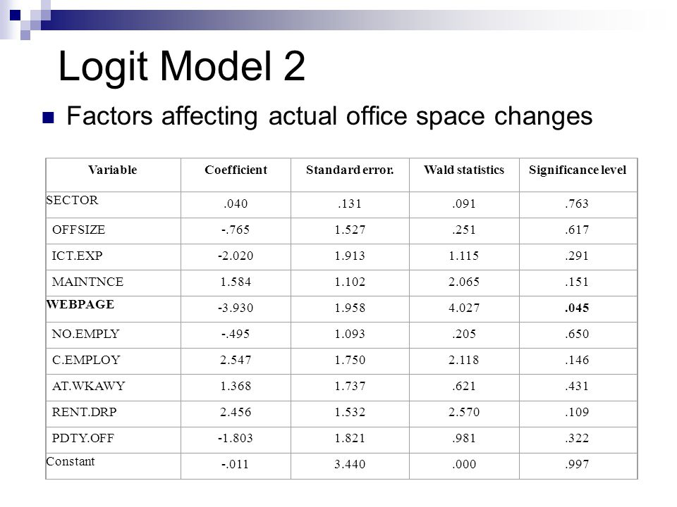 Logit Model 2 Factors affecting actual office space changes Variable