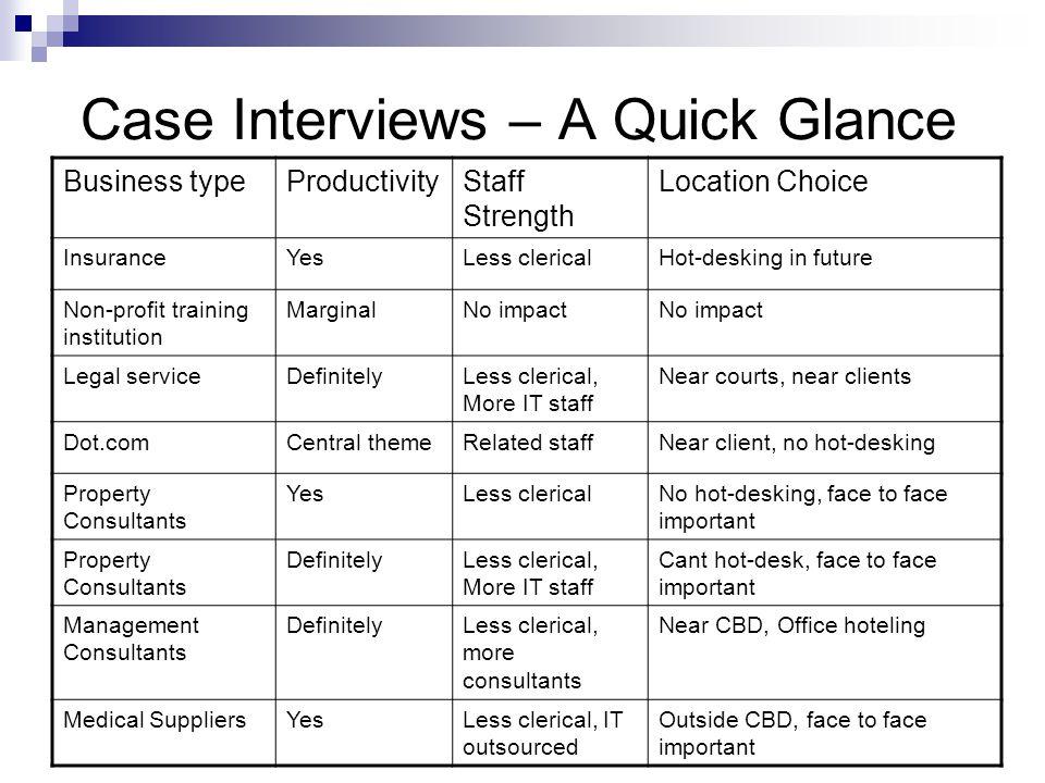 Case Interviews – A Quick Glance