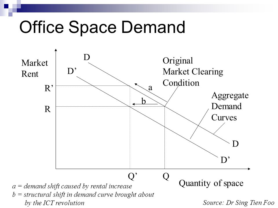 Office Space Demand Quantity of space Market Rent Aggregate Demand
