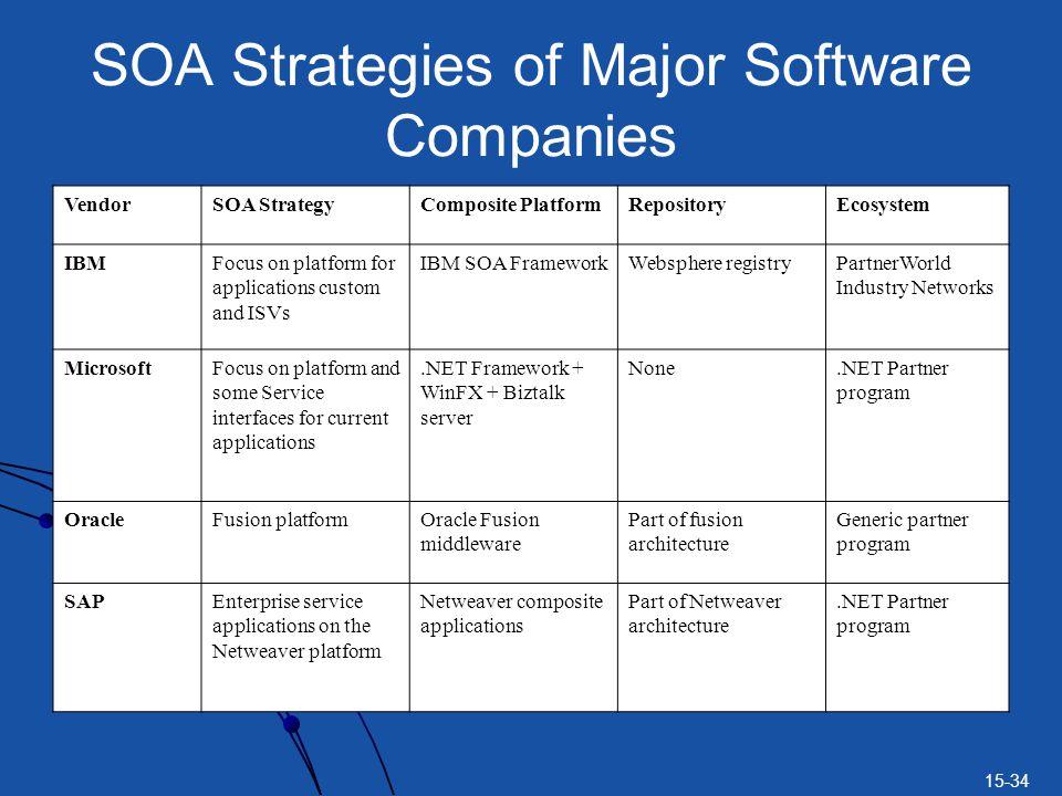 SOA Strategies of Major Software Companies