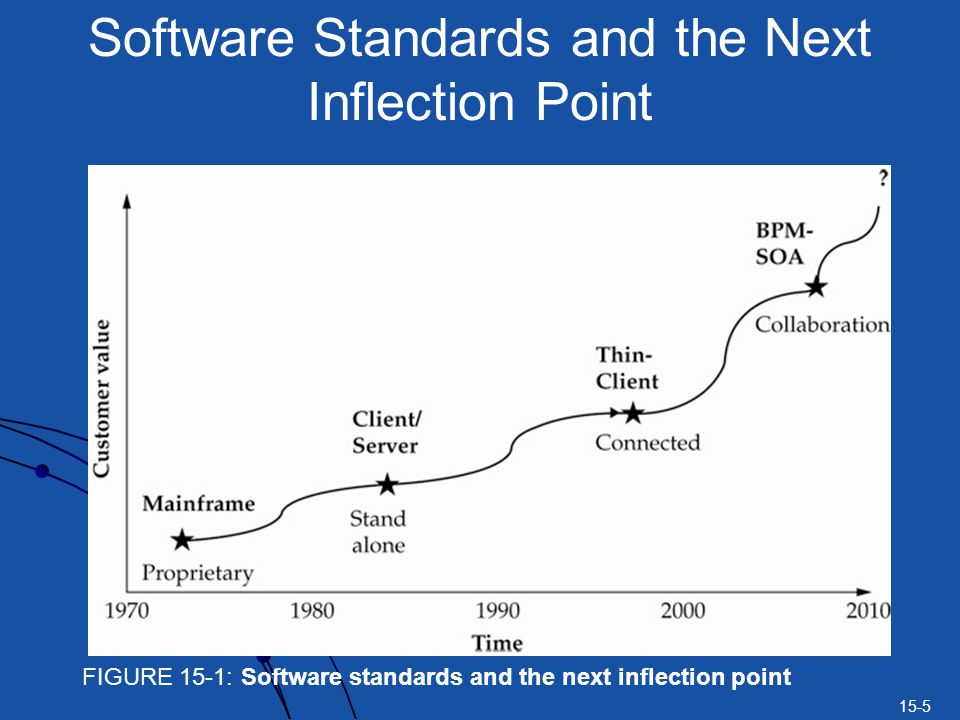 Software Standards and the Next Inflection Point