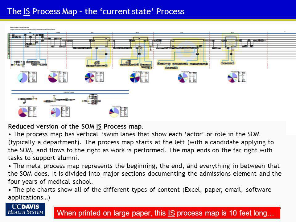 The IS Process Map – the 'current state' Process