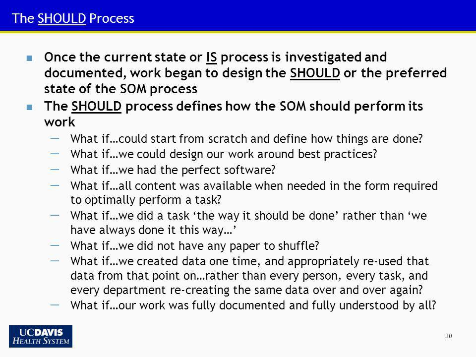 The SHOULD process defines how the SOM should perform its work