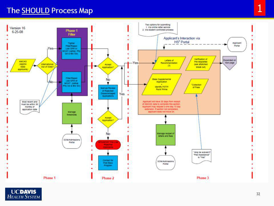 1 The SHOULD Process Map
