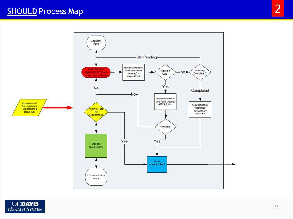 2 SHOULD Process Map