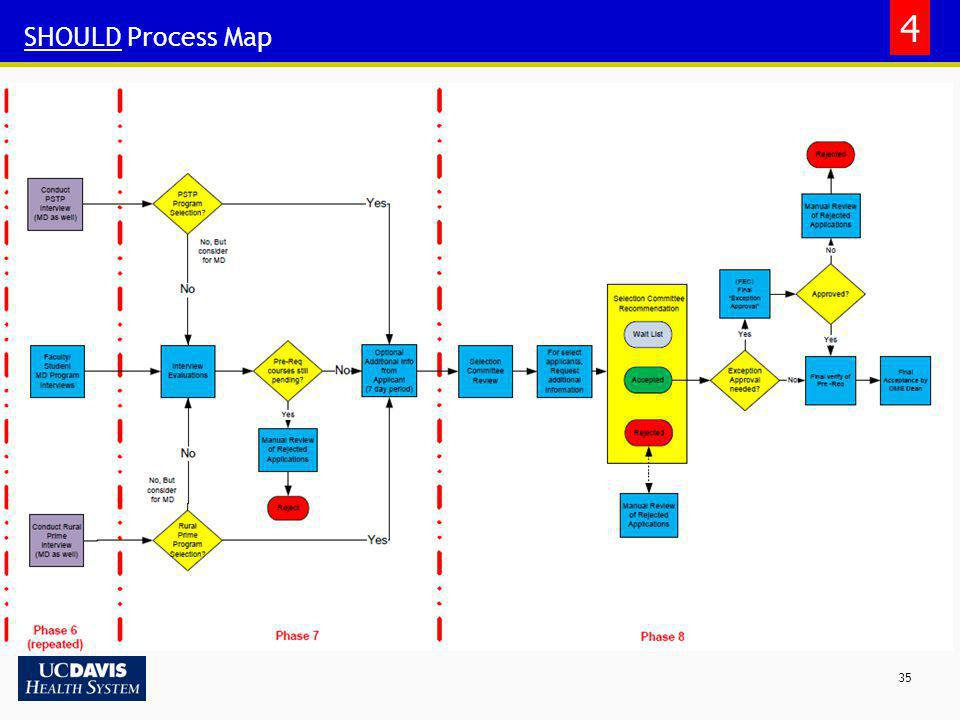 4 SHOULD Process Map